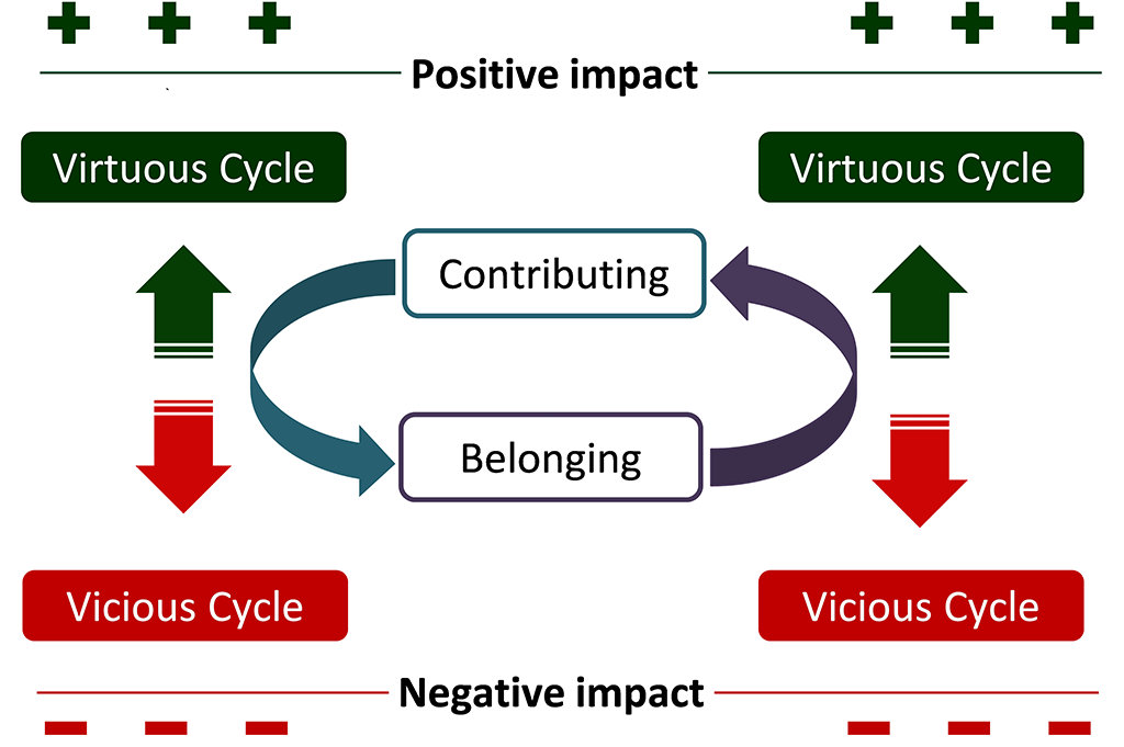 Be inclusive using contributing and belonging - UGM Contributing- Belonging Cycle